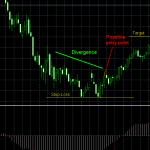 Técnica de Trading Basada en Divergencias del Indicador MACD