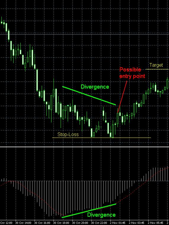 Ejemplo de señal de trading basado en divergencias del MACD-Precio