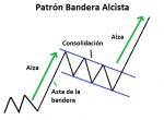 Patrón de continuación Bandera Alcista