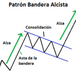 Banderas – Patrón de Continuación de la Tendencia