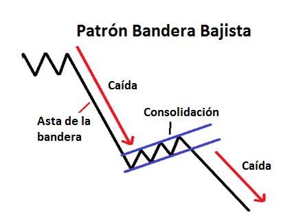 Patrón de continuación Bandera Bajista
