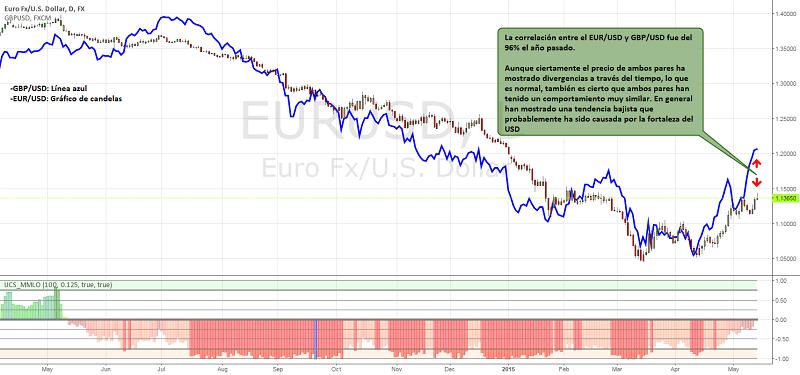 Correlación entre EUR/USD y GBP/USD