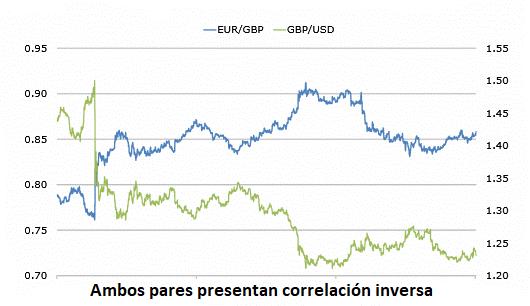 Correlación inversa entre el GBP/USD y EUR/GBP