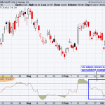 Commodity Channel Index-CCI