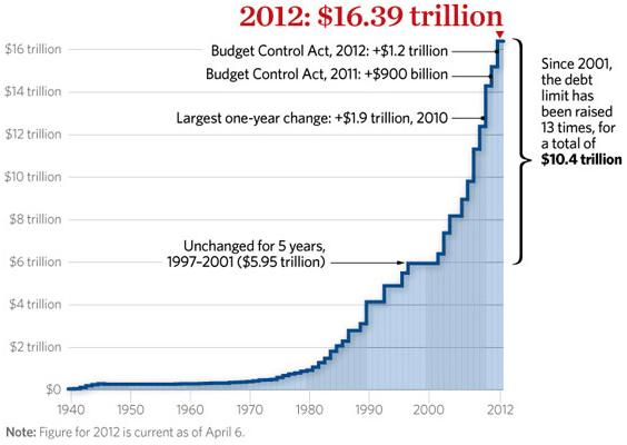 Gráfico que muestra el crecimiento exponencial de la deuda estadounidense