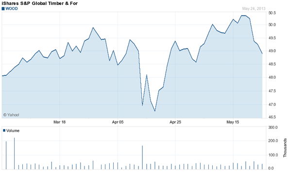 ETF iShares S & P Global Timber
