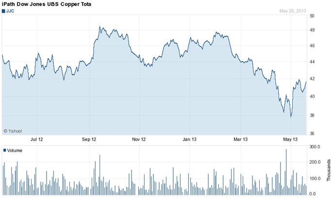 Evolución del precio del iPath Dow Jones-UBS Copper ETN (JJC)