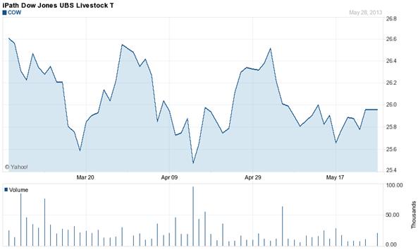Cotizaciones del ETF sobre ganado ETF Dow Jones USB Livestock T