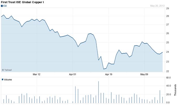 Precio del ETF sobre cobre First Trust ISE Global Copper I