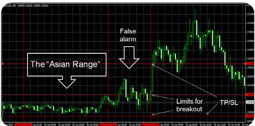 Ejemplo real de la estrategia de trading Shark