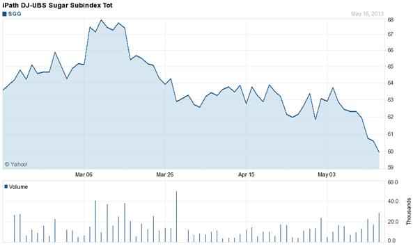 ETN UBS SugarSubindex Total Return (SGG)