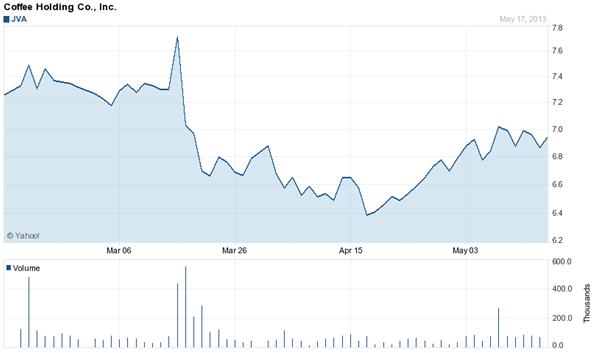 Precio de las acciones de Coffee Holding Co