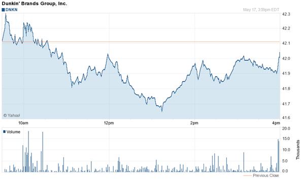 Precio de las acciones de Dunkin Brands Group