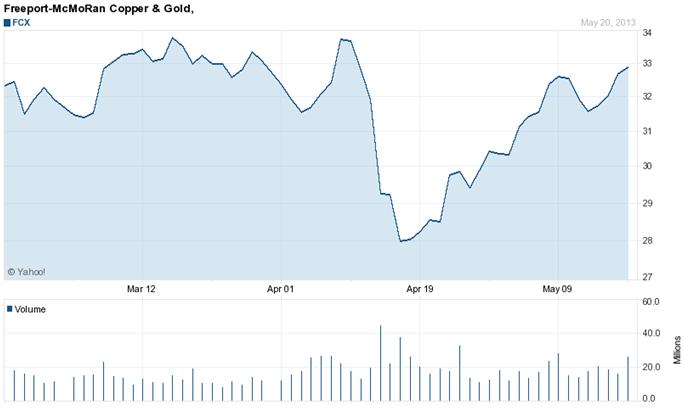 Precio acciones compañía Freeport-McMoRan Cooper&Gold