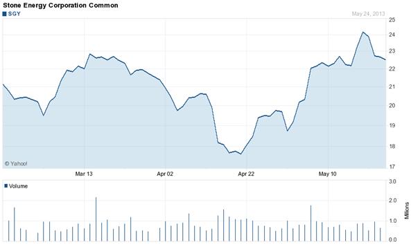 Gráfico de las acciones de Stone Energy Corporation (SGY)