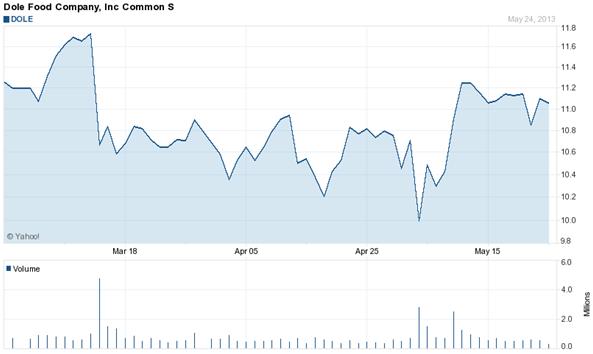 Gráfico de las acciones de la compañía Dole