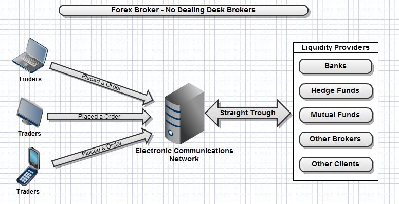 Brokers de Forex STP (Straight Through Processing)