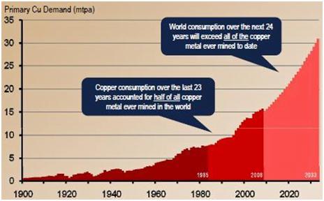 proyección del consumo de cobre para el 2020