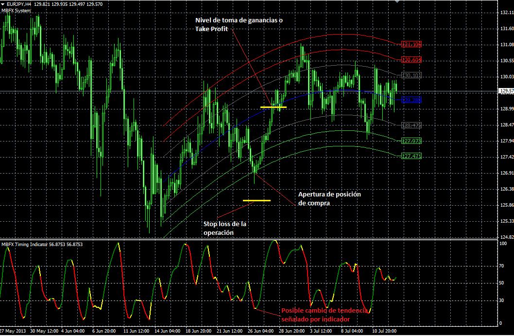 Señal de compra generada por el sistema de trading MBFX