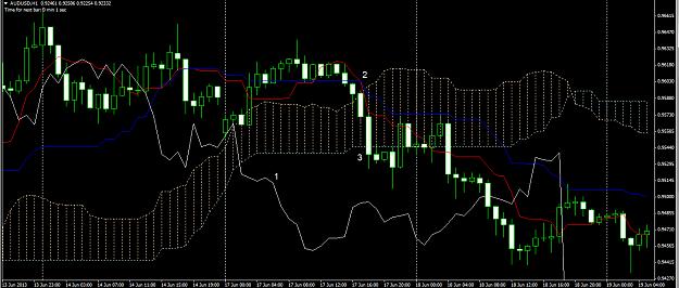 Posición short sistema de trading basado en el Ichimoku Kinko Kyo