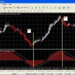 Estrategia de Swing Trading basada en el MACD y el Heiking Ashi