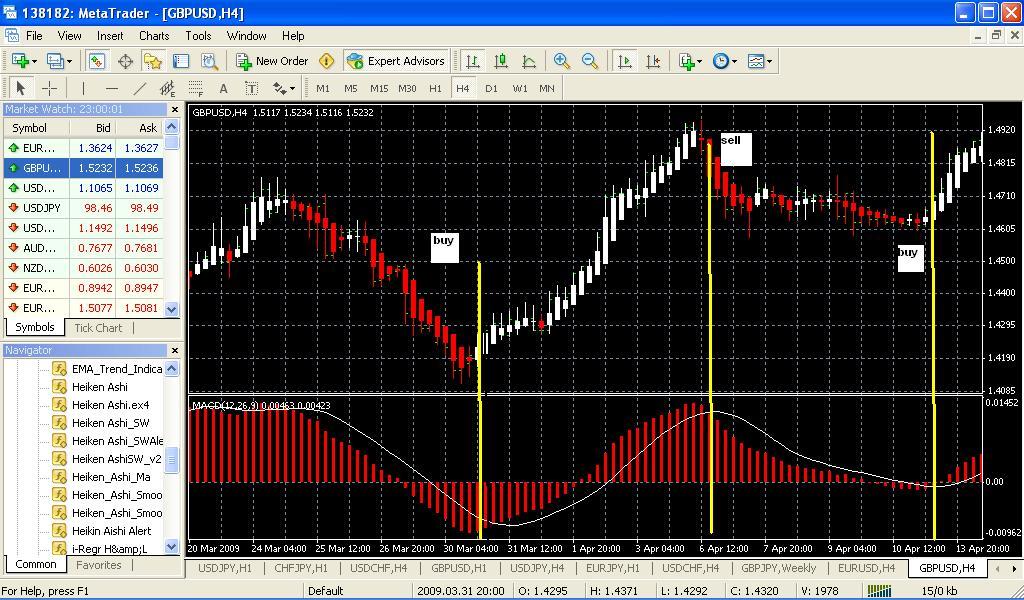 Señales de trading generadas por sistema de trading basado en MACD