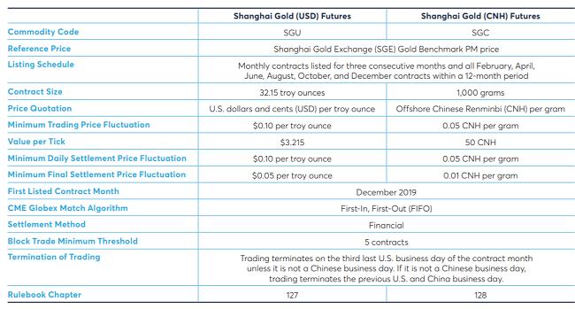 Futuros de oro de la Bolsa de Shangai