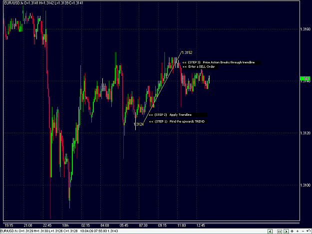 Ejemplo de una estrategia de trading de rompimiento de tendencia