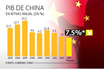 El PIB de la economía de China