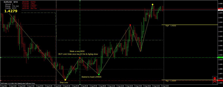 Posición de compra sistema de trading Boloso