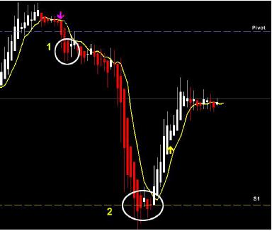 Tecnicas de trading para opciones binarias
