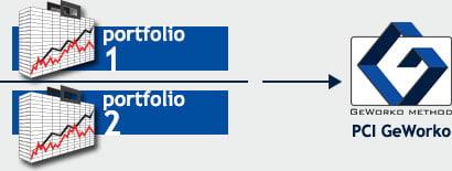 descripción del método de inversión GeWorko de IFC Markets