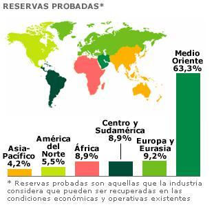 Reservas estimadas de petróleo