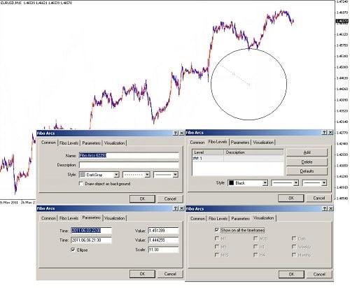 Trazado de círculos en plataforma Metatrader 4