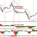 Estrategia de trading basados en indicadores Awesome y Accelerator