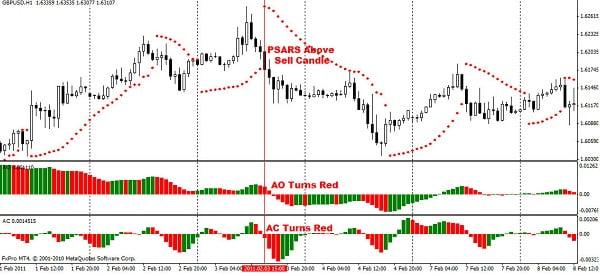 Ejemplo real de la estrategia de trading con Parabolic SAR y los osciladores Awesome y  Accelerator