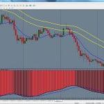 Estrategia de trading para marcos de tiempo de 1 hora basada en el MACD