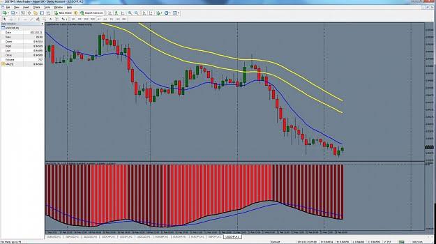 Estrategia de trading para el indicador MACD