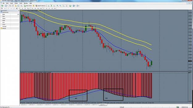 Señal de entrada sistema de trading basado en el MACD