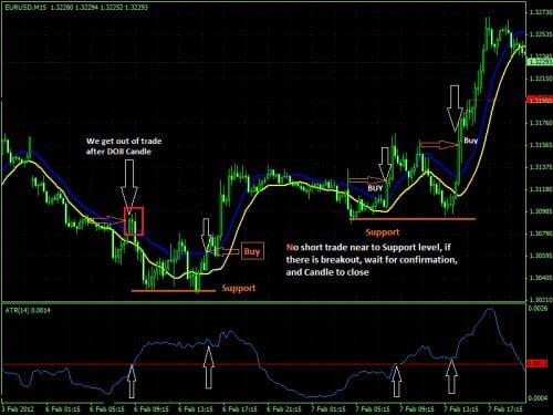 Ejemplo de posición de compra para el sistema de trading basados en el ATR