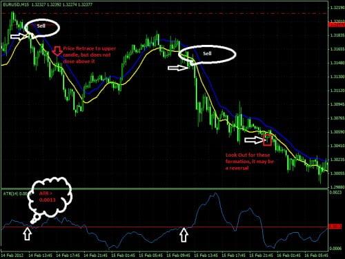 Ejemplo de posición de venta para el sistema de trading basados en el ATR