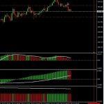 Sistema de Trading Para Múltiples Marcos de Tiempo Basado en el MACD