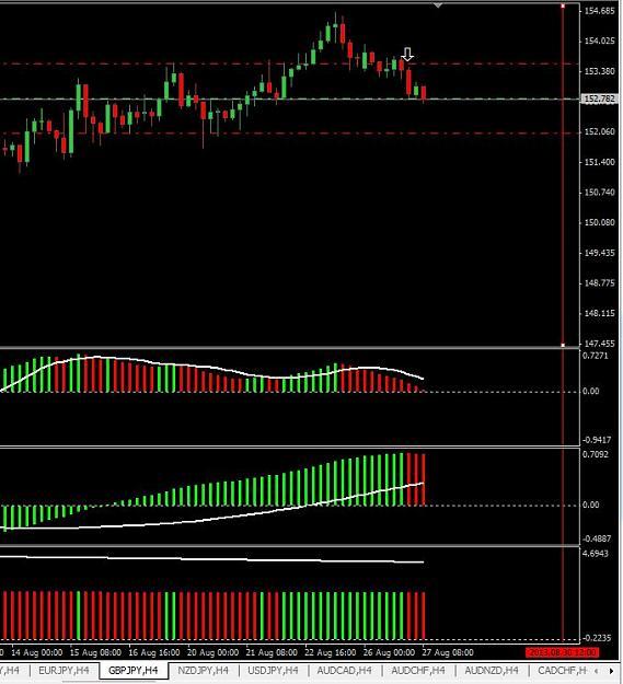 Ejemplo real sistema de trading basado en indicador 3ColorMACD