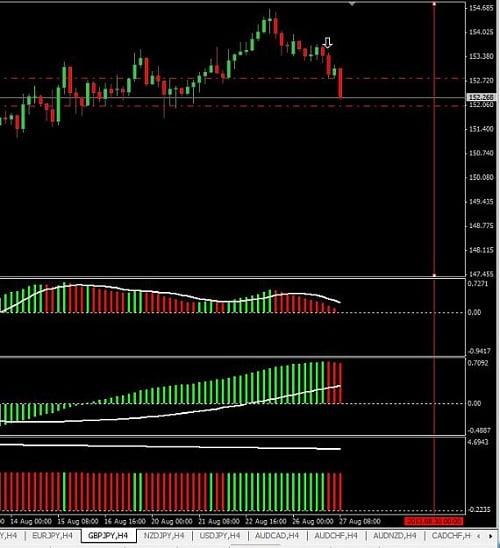 Ejemplo real del sistema de trading basado en el 3ColorMACD