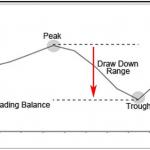 Estrategia de la Pirámide Inversa Aplicada a Opciones Binarias