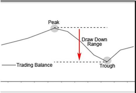 Ejemplo de una curva de equidad que muestra los drawdowns