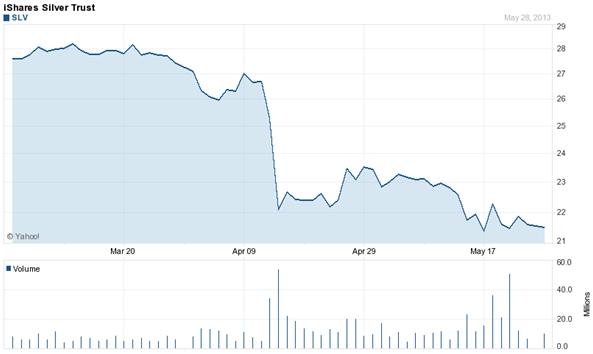 Gráficos de precios del ETF iShares SilverTrust
