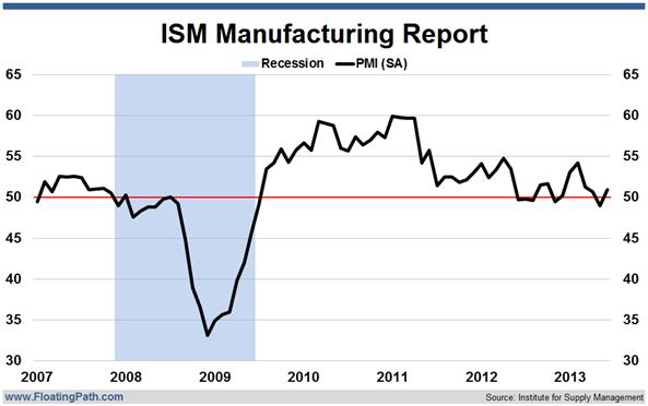 Gráfico del Indice de Actividad Manufacturera o ISM de Estados Unidos