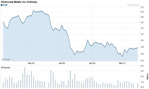 Acciones de la compañía minera Silvercorp Metals Inc Ordinary