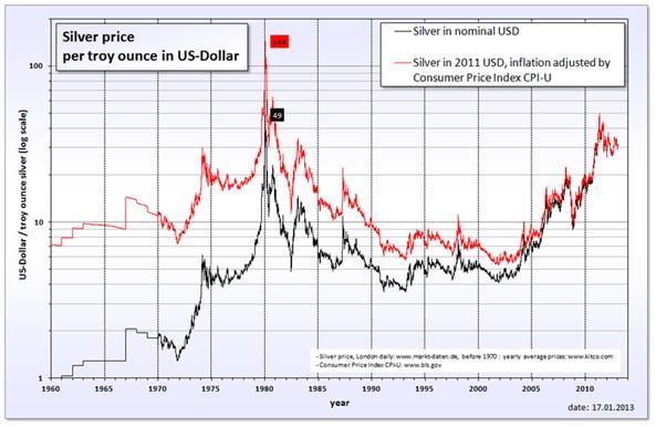 Caída del precio de la plata producto de la especulación